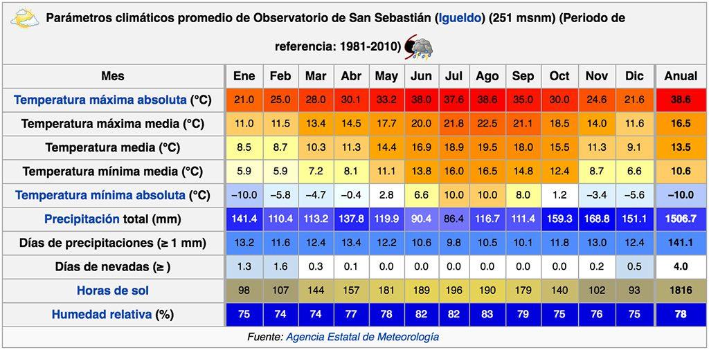 Parametros climáticos San Sebastian